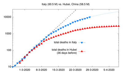 Lockdowns and the numbers of deaths in Italy and Hubei