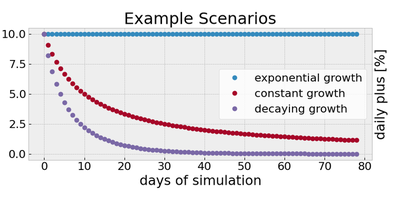 The daily increase of the accumulated cases for the example scenarios