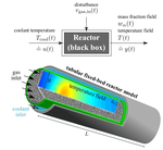 Non-intrusive Time Galerkin POD for Optimal Control of a Fixed-Bed Reactor for CO2 Methanation